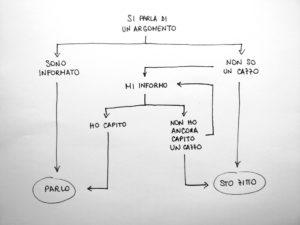 mappa-concettuale-federico-cerioni